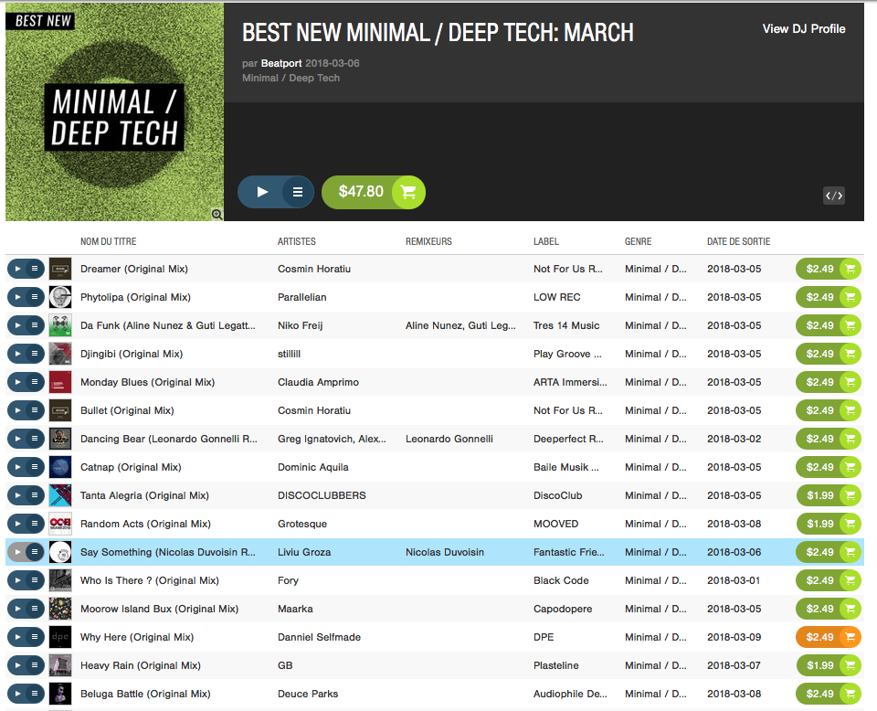 Charted by Beatport!